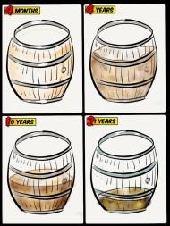 Barrel 1 is 220 bottles, Barrel 2 is 200 bottles, Barrel 3 is 130 bottles, Barrel 4 is 60 bottles